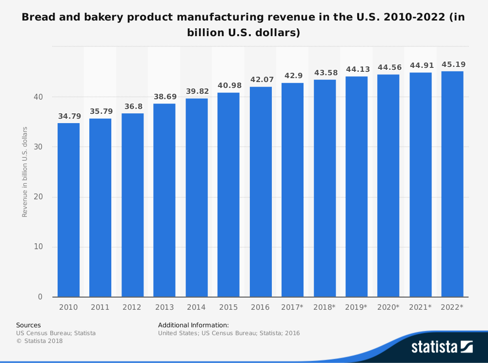 Bakery product manufacturing revenue over the last decade