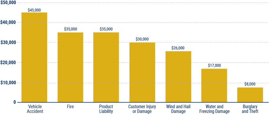average cost of business insurance claims in new mexico