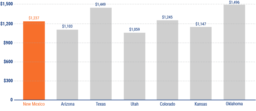 average cost of car insurance in new mexico