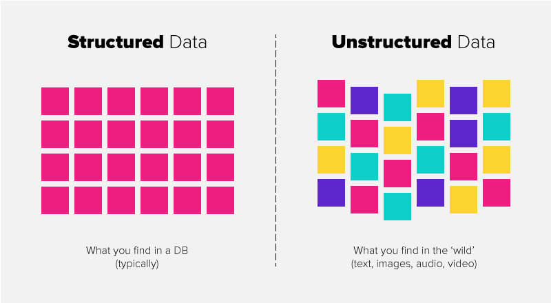 Structured-vs-unstructured - Why you can't afford to ignore structured data -  Distinction Thoughts