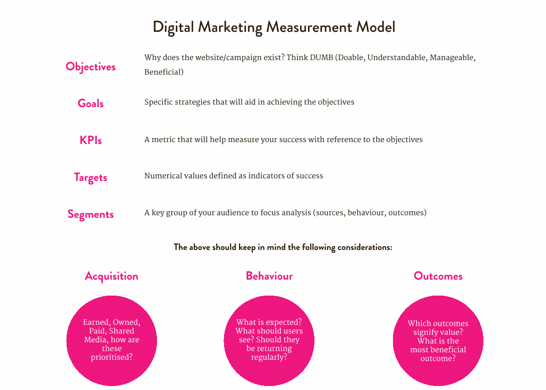 Digital Marketing Measurement model - Distinction