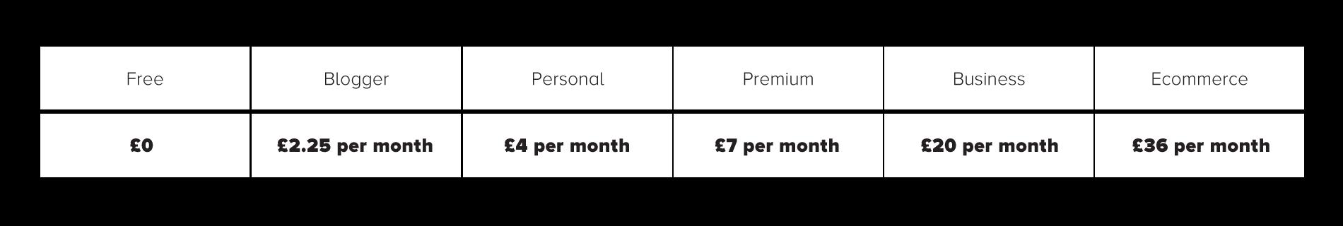 Vendor series - Wordpress - Product-license-pricelist