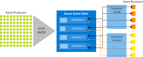 Event Hubs stream processing