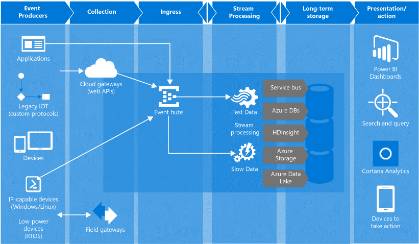 1. Common architecture utilizing Event Hubs and other Azure services