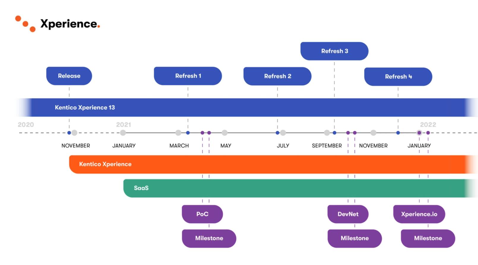 Kentico Xperience roadmap