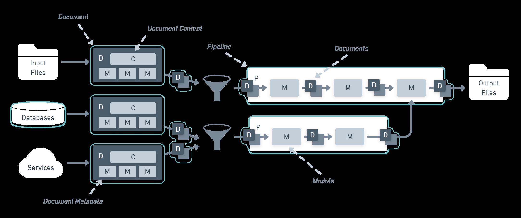Example flow of documents through Statiq