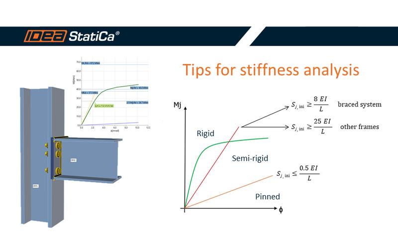 Evaluation of stiffness