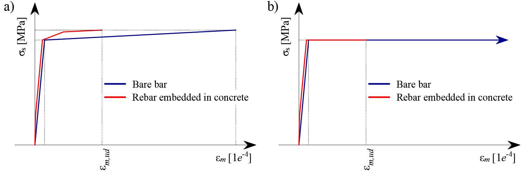 Fig. 30Scheme of tension stiffening.