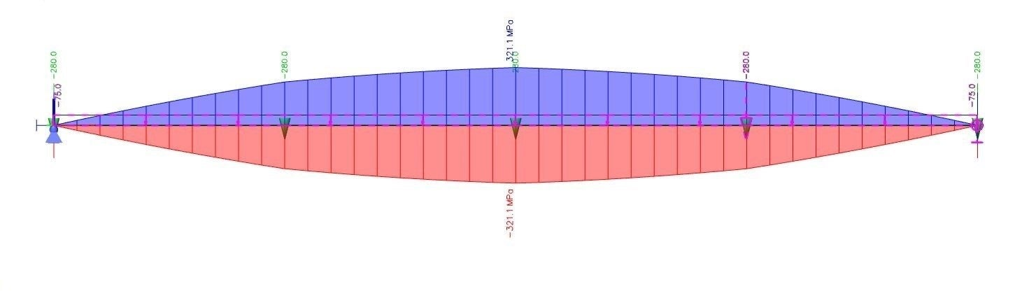 Fig. 03 Normal stress on the main girder