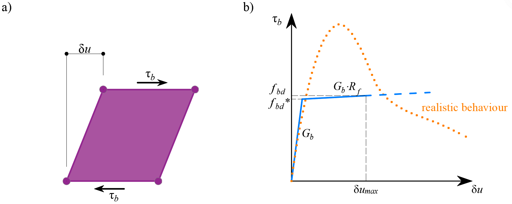 Fig. 16 	(a) conceptual illustration of the deformation of a bond element, (b) a stress-deformation function.