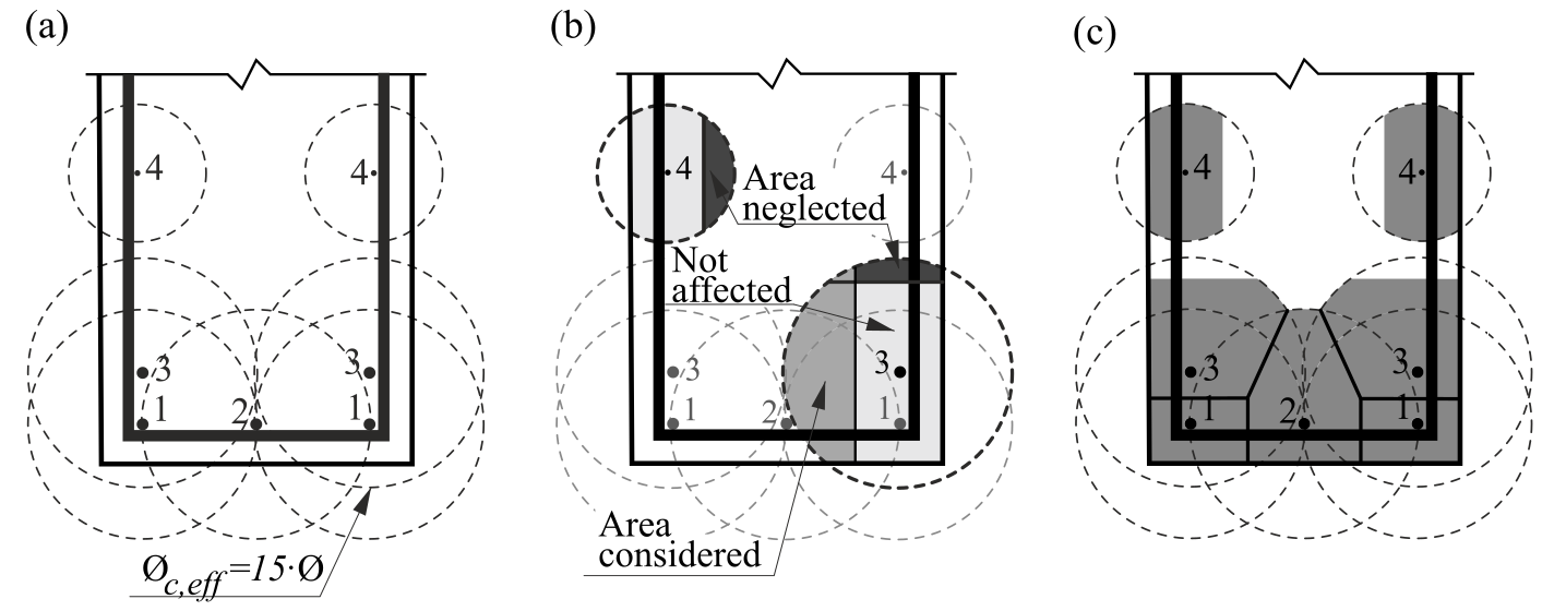 Fig. 4	Effective area of concrete in tension for stabilized cracking: (a) maximum concrete area that can be activated; (b) cover and global symmetry condition; (c) resultant effective area.