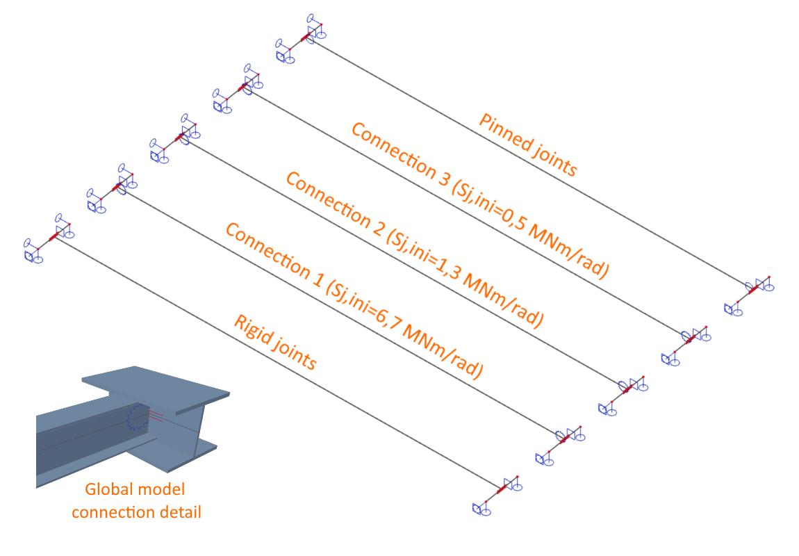 Verschillende uitkomsten van een ligger met verschillende klasse verbindingen in IDEA CONNECTION