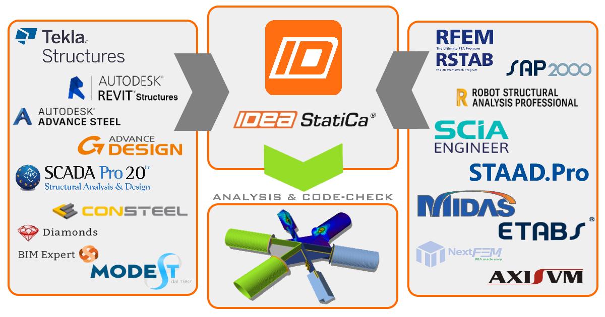 Beschikbare BIM Links met IDEA StatiCa