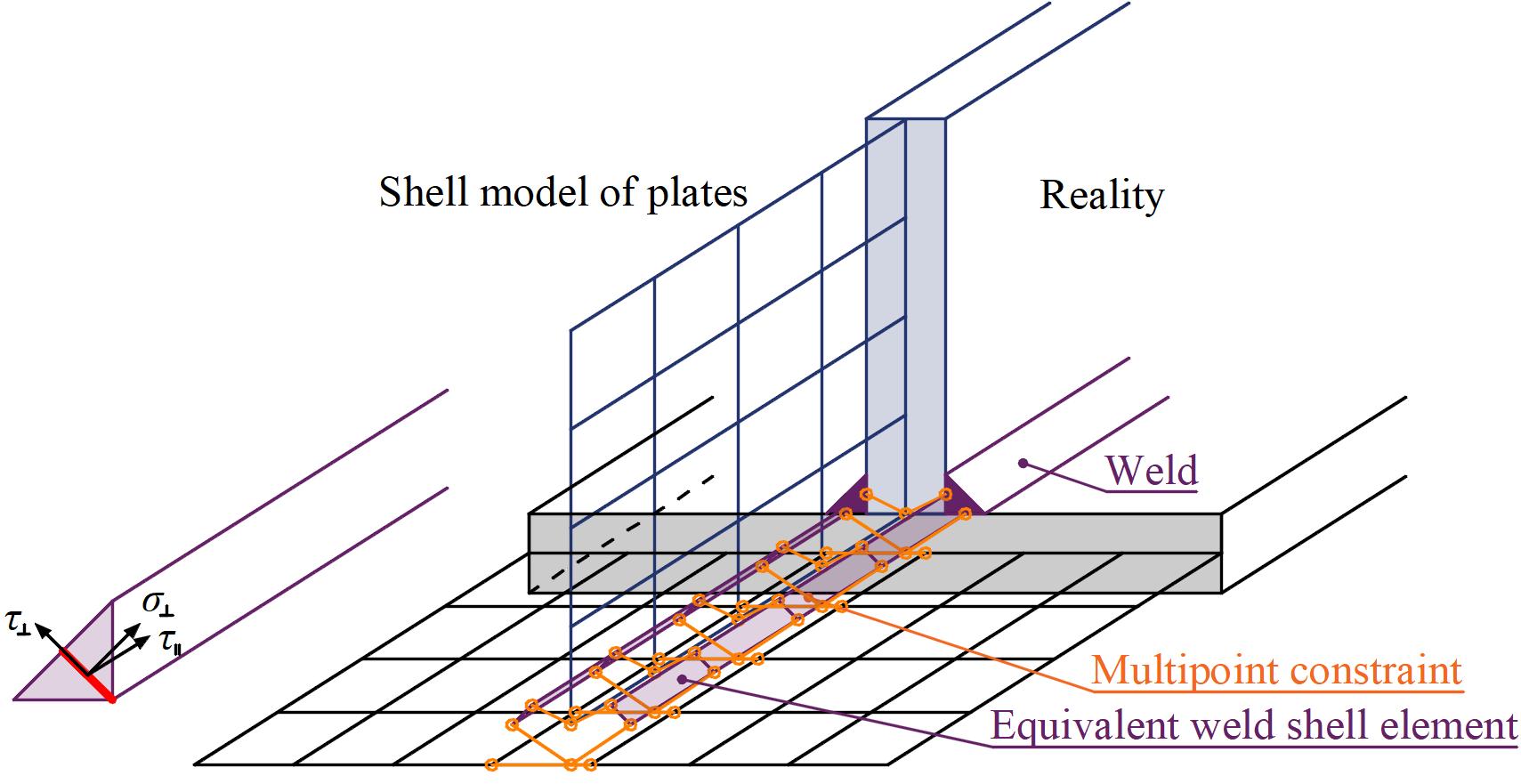 Lasmodel van Lasdefinitie in van elastoplastich materiaal in IDEA CONNECTION