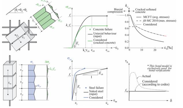 Understanding concrete design reinforcement