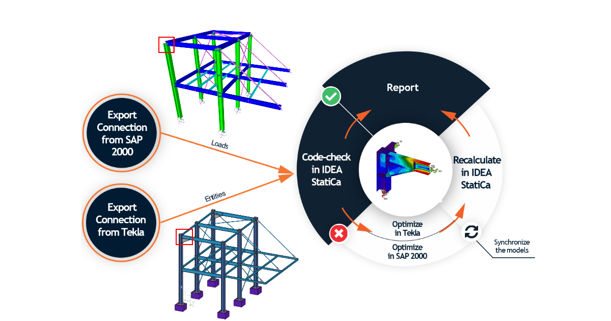 How to combine Tekla Structures and SAP200 with BIM links