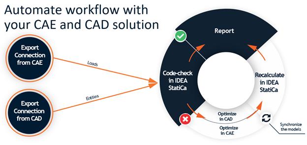 IDEA Open Model (IOM) workflow