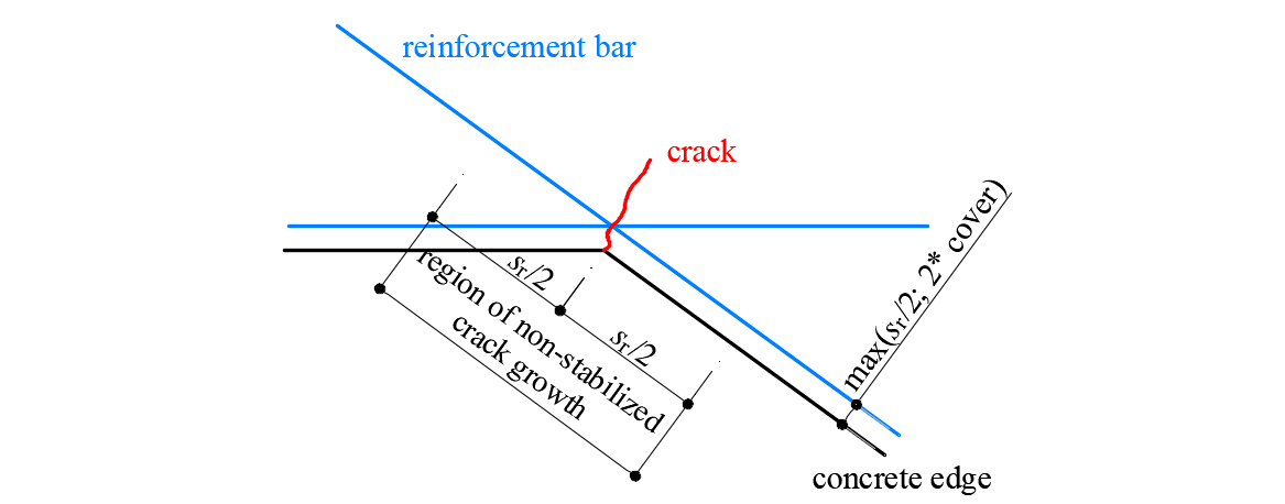 Fig. 25Definition of the region at concave corners in which the crack width is computed as if it were non-stabilized.