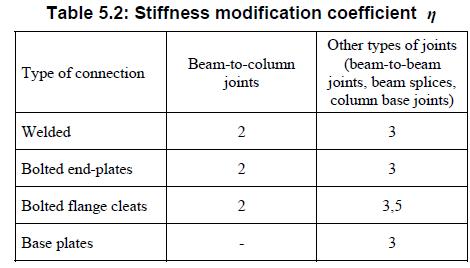 Stijfheids modificatie coëfficiënt voor hoofdberekening in Eurocode 3