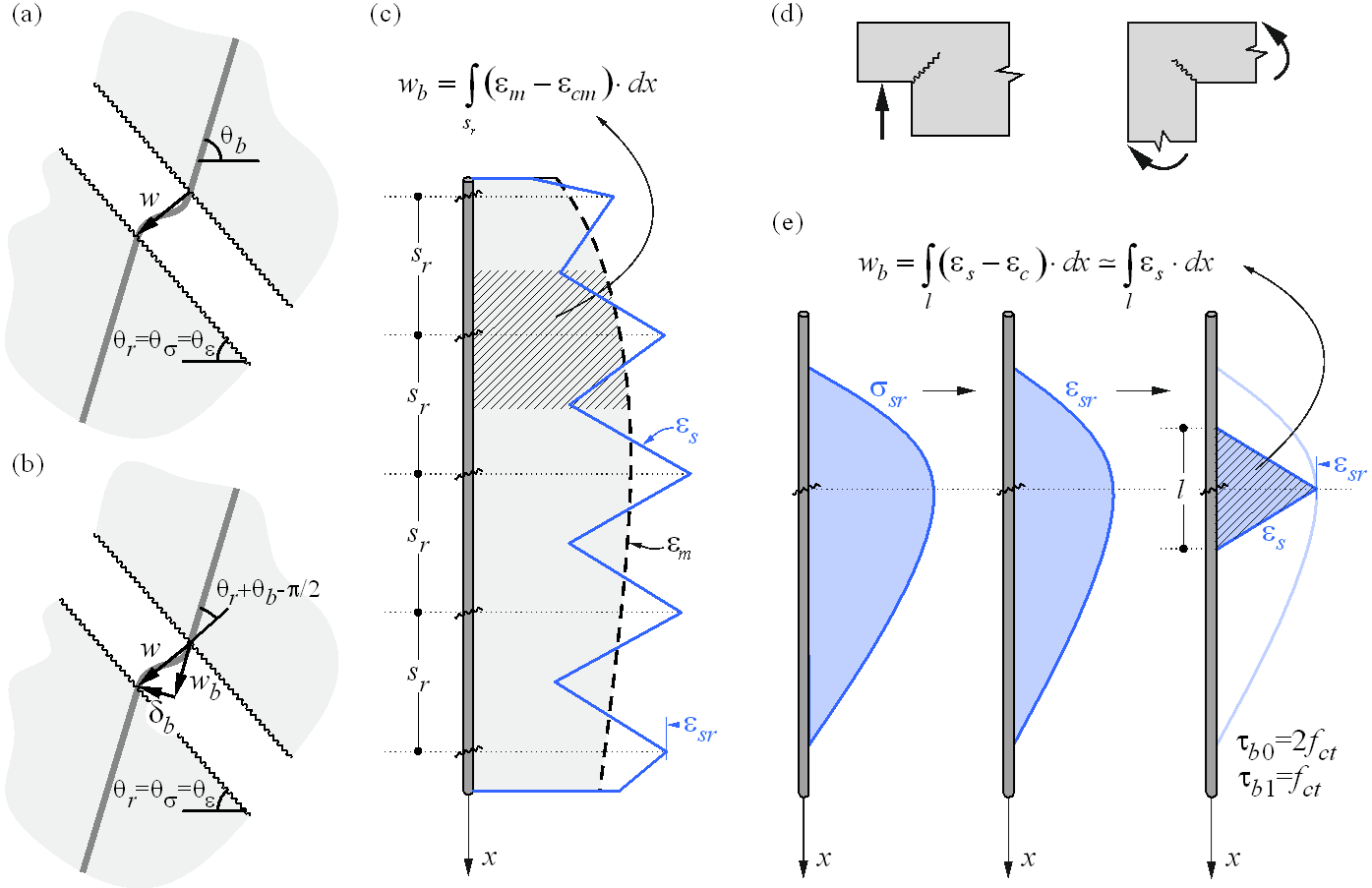 Fig. 24Crack width calculation: (a) considered crack kinematics; (b) projection of crack kinematics into the principal directions of the reinforcing bar; (c) crack width in the direction of the reinforcing bar for stabilized cracking; (d) cases with local non-stabilized cracking regardless of the reinforcement amount; (e) crack width in the direction of the reinforcing bar for non-stabilized cracking.