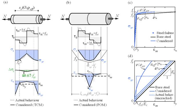 modellen voor het berekenen van het scheuren van beton