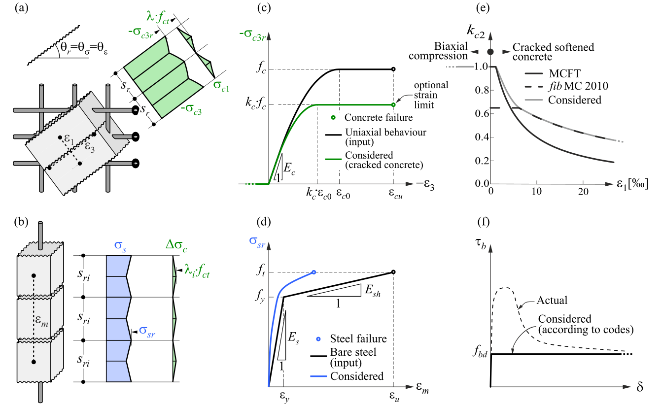Basic assumptions of Compatible stress field method (CSFM)