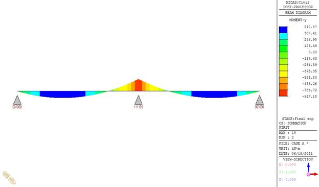 Bending moment diagram – midas Civil
