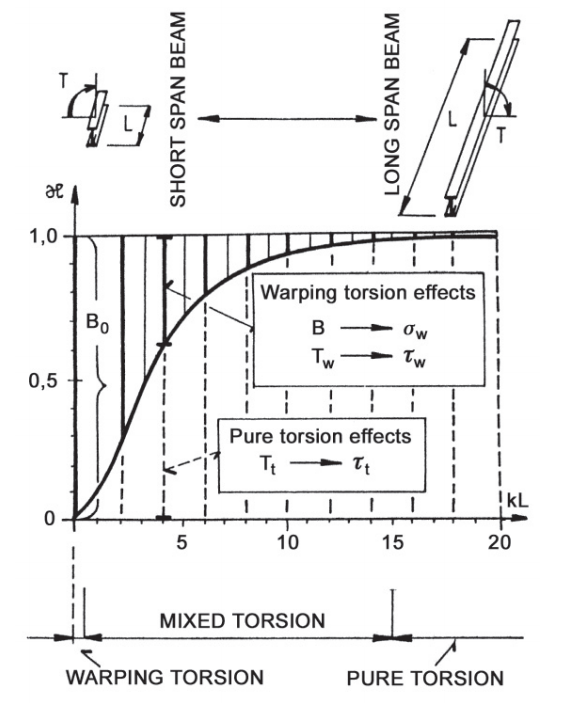 Proportion between Warping torsion and Pure torsion effects