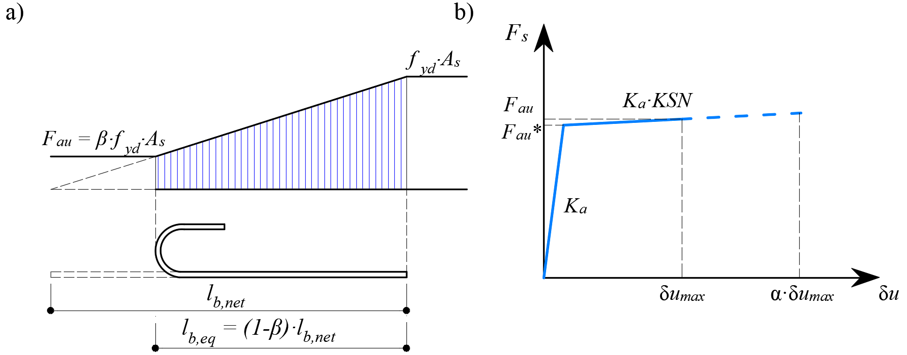 Fig. 19	 Model for the reduction of the anchorage length:  (a) anchorage force along the anchorage length of the reinforcing bar; (b) slip-anchorage force constitutive relationship.