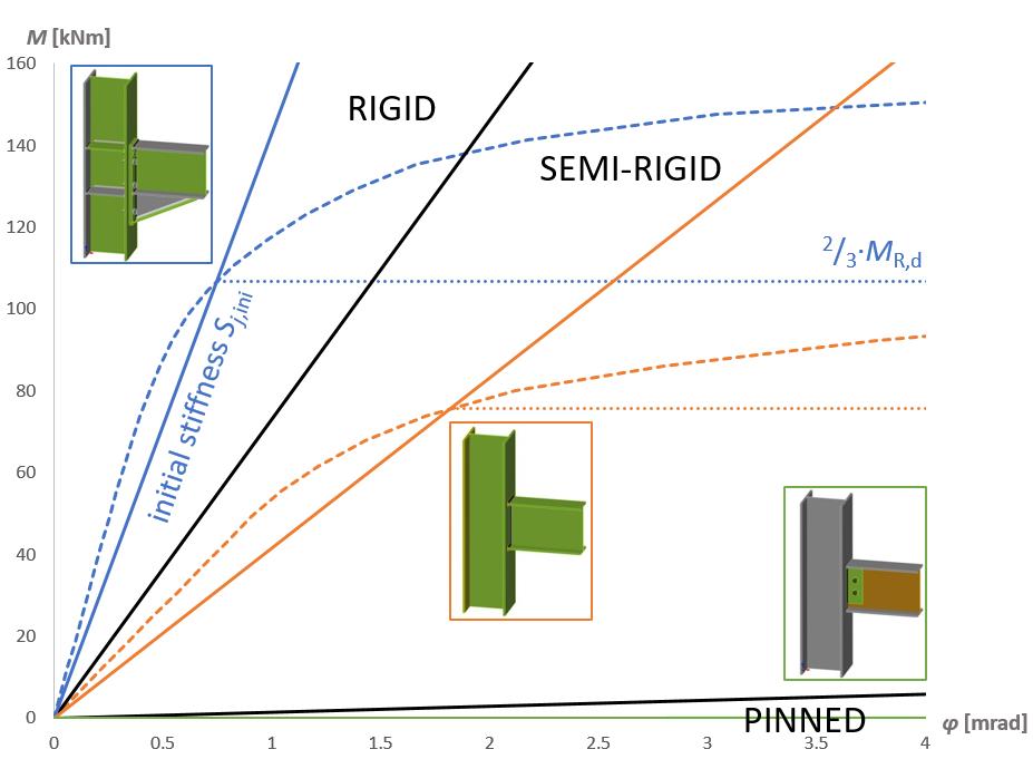 Moment-rotatie diagram classificatie van staalverbindingen in IDEA CONNECTION