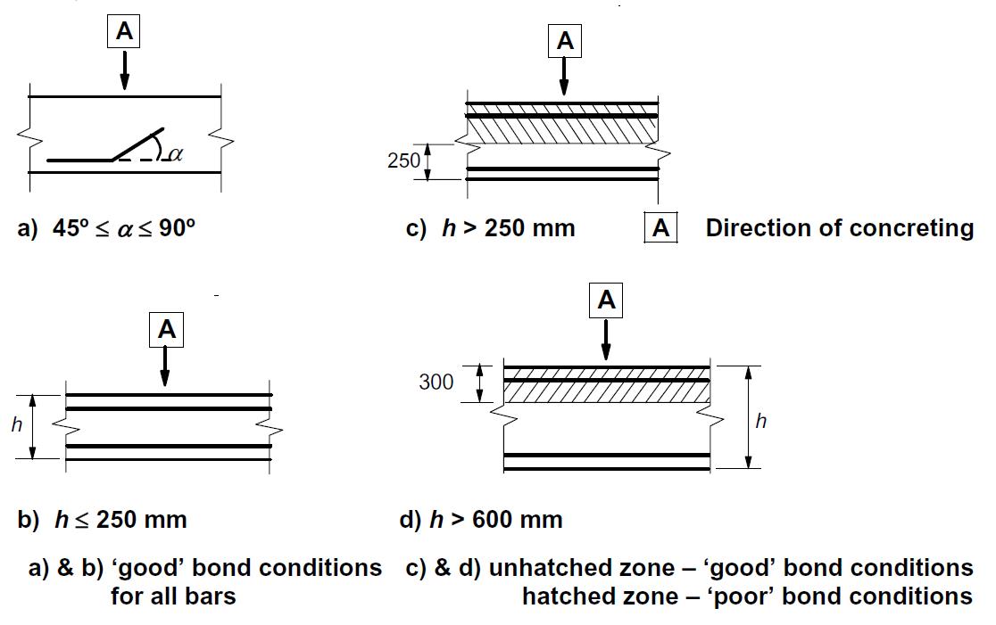 Fig. 33Description of bond conditions.