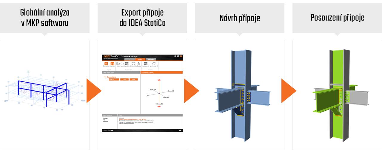 Pracovní postup Ocel Statik MKP