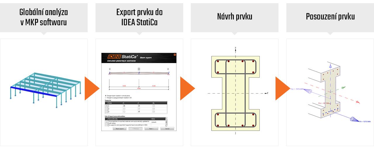 Pracovní postup Beton Statik MKP