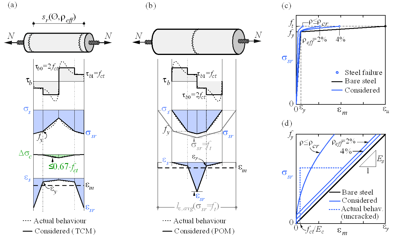 Fig. 3	Tension stiffening model: (a) tension chord element for stabilized cracking with distribution of bond shear, steel and concrete stresses, and steel strains between cracks, considering average crack spacing (λ=0.67); (b) pull-out assumption for non-stabilized cracking with distribution of bond shear and steel stresses and strains around the crack; (c) resulting tension chord behavior in terms of reinforcement stresses at the cracks and average strains for European B500B steel; (d) detail of the initial branches of the tension chord response.