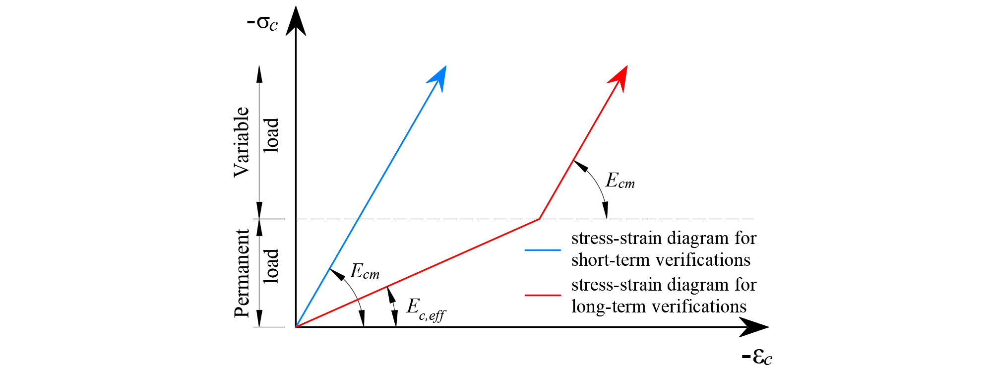 Fig. 28	Concrete stress-strain diagrams implemented for serviceability analysis: short- and long-term verifications.