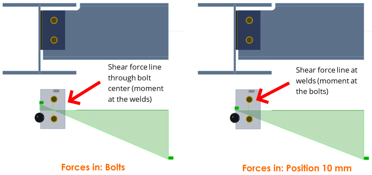 forces in bolds, forces in beam