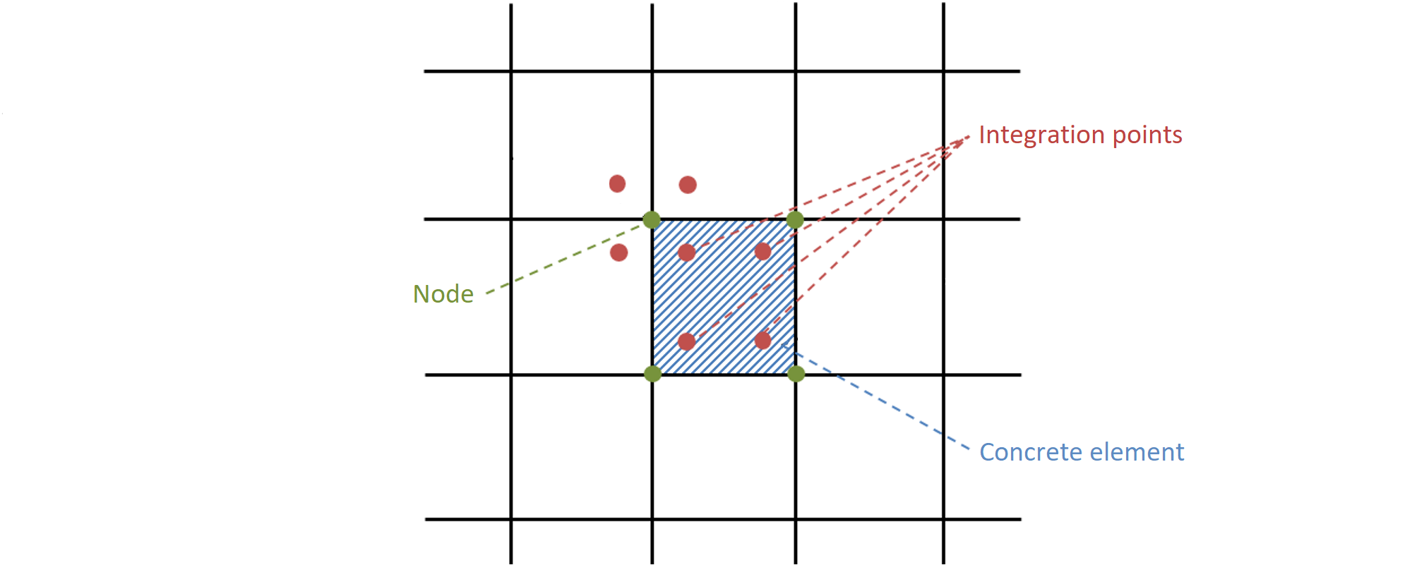 Fig. 22	 Concrete finite element with integration points and nodes: presentation of the results for concrete in nodes and in finite elements.