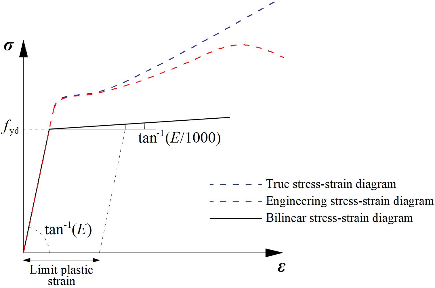 spannings-rek diagram van materiaal model in CBFEM IDEA CONNECTION