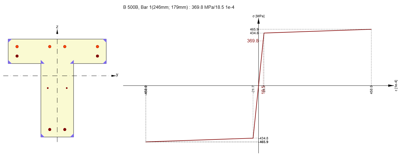 Response of RC T-section - stress-strain diagram - extreme value of rebar