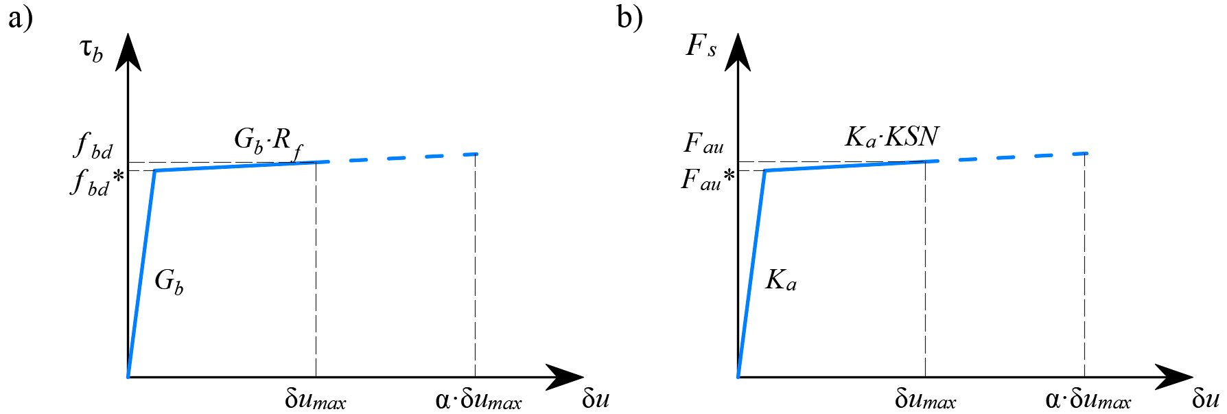 Fig. 21	 Constitutive relationship of bond and anchorage elements used for anchorage length verification: (a) bond shear stress slip response of a bond element; (b) force-displacement response of an anchorage element.