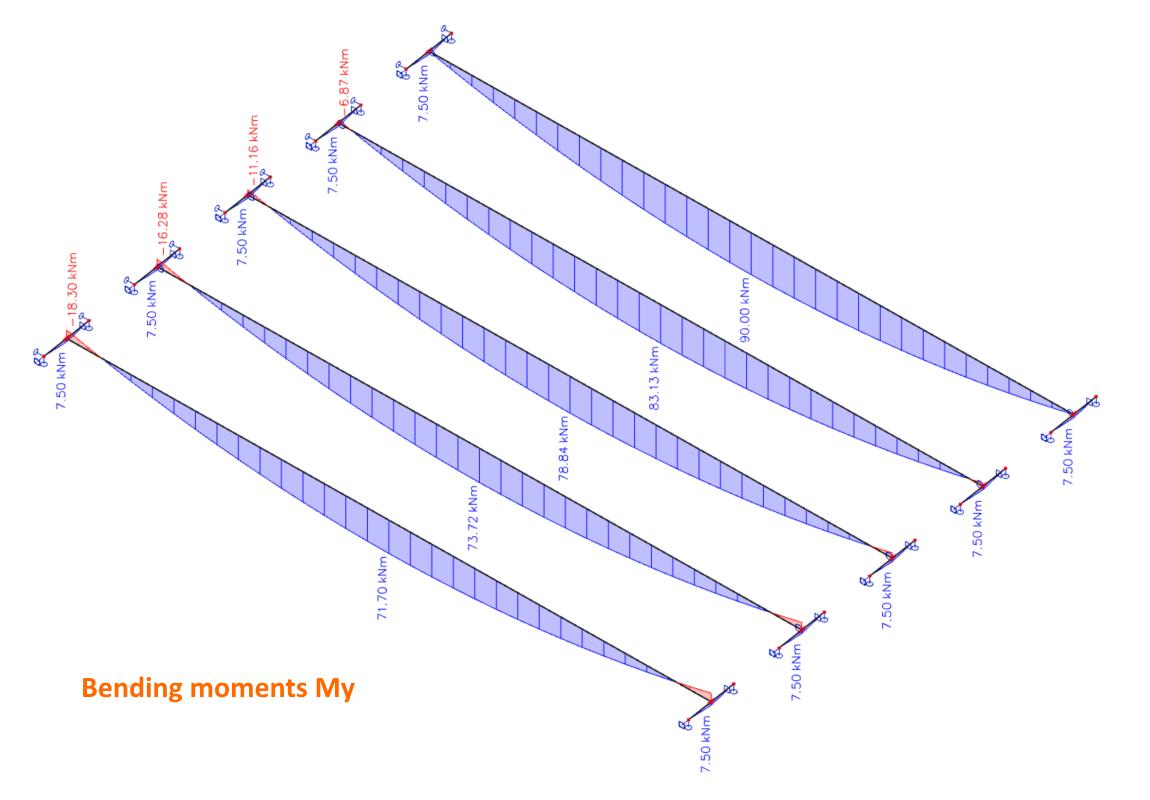 Invloed van de stijfheid van de verbinding op het maximale moment in de ligger in IDEA CONNECTION
