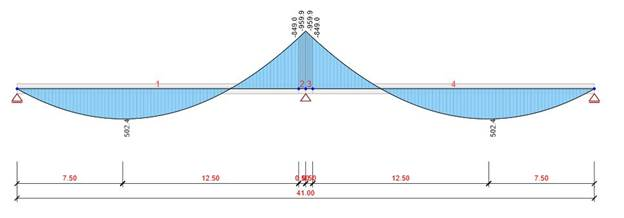 Bending moment diagram – IDEA StatiCa Beam