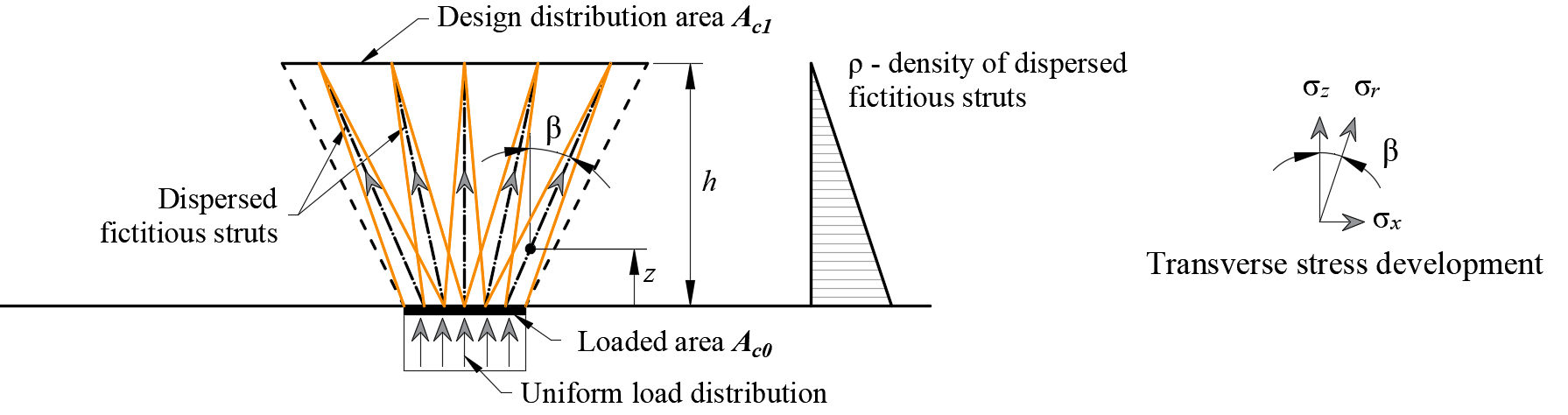 Fig. 37	Fictitious struts in the computational model.