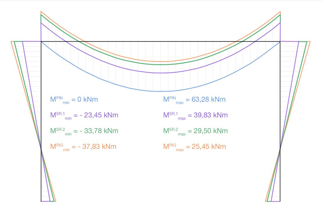 invloed van de verbindingsstijfheid op de framestijfheid in IDEA CONNECTION