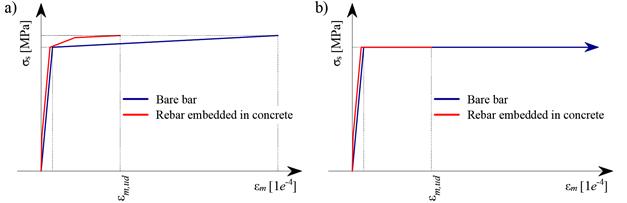 rekverstijving in beton in IDEA StatiCa