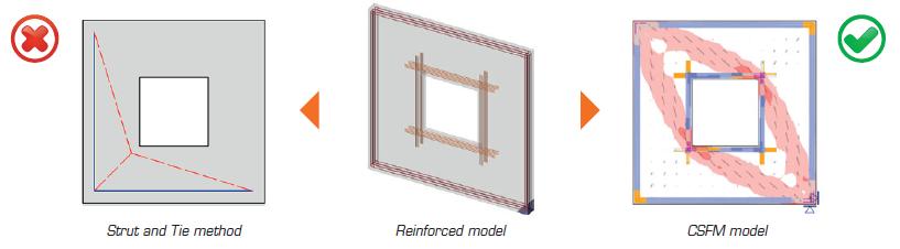 CSFM model