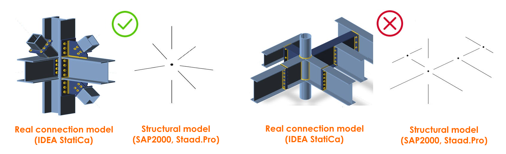connection model, forces in beam
