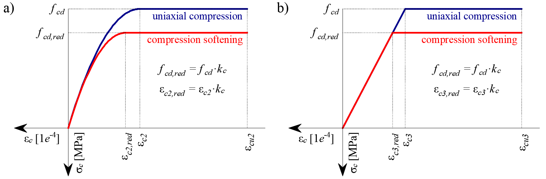 Fig. 26	The stress-strain diagrams of concrete for ULS: a) parabola-rectangle diagram; b) bilinear diagram.