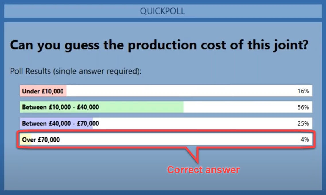 Production costs - webinar poll