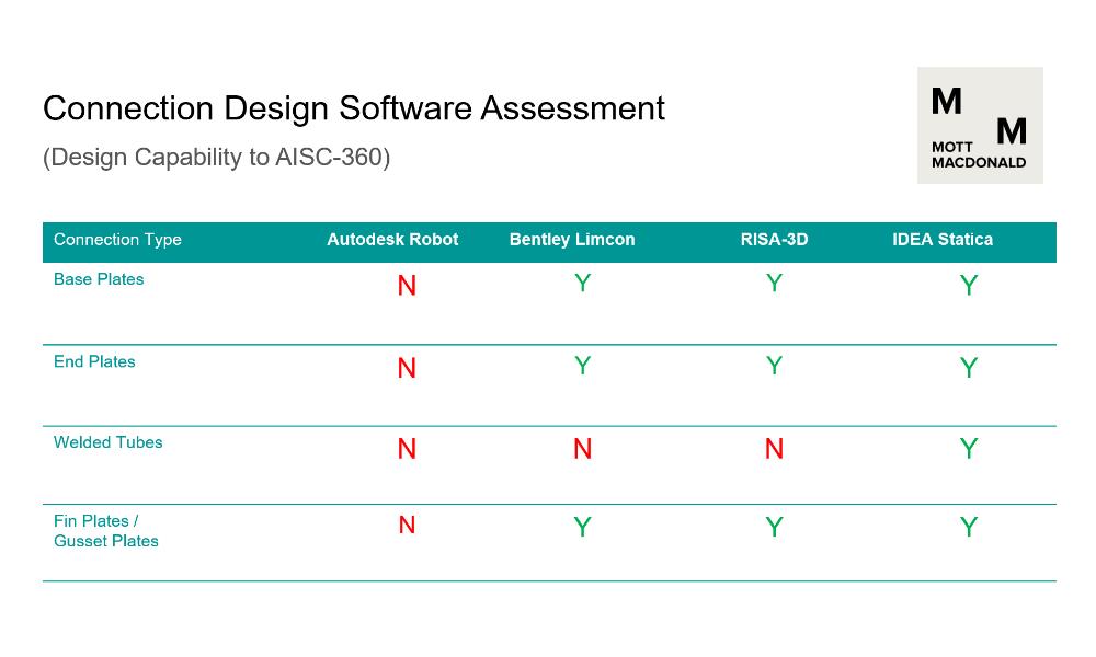 Connection Design Software Assessment by Mott MacDonald